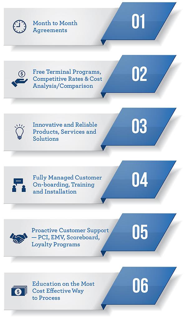 Merchant Services Description