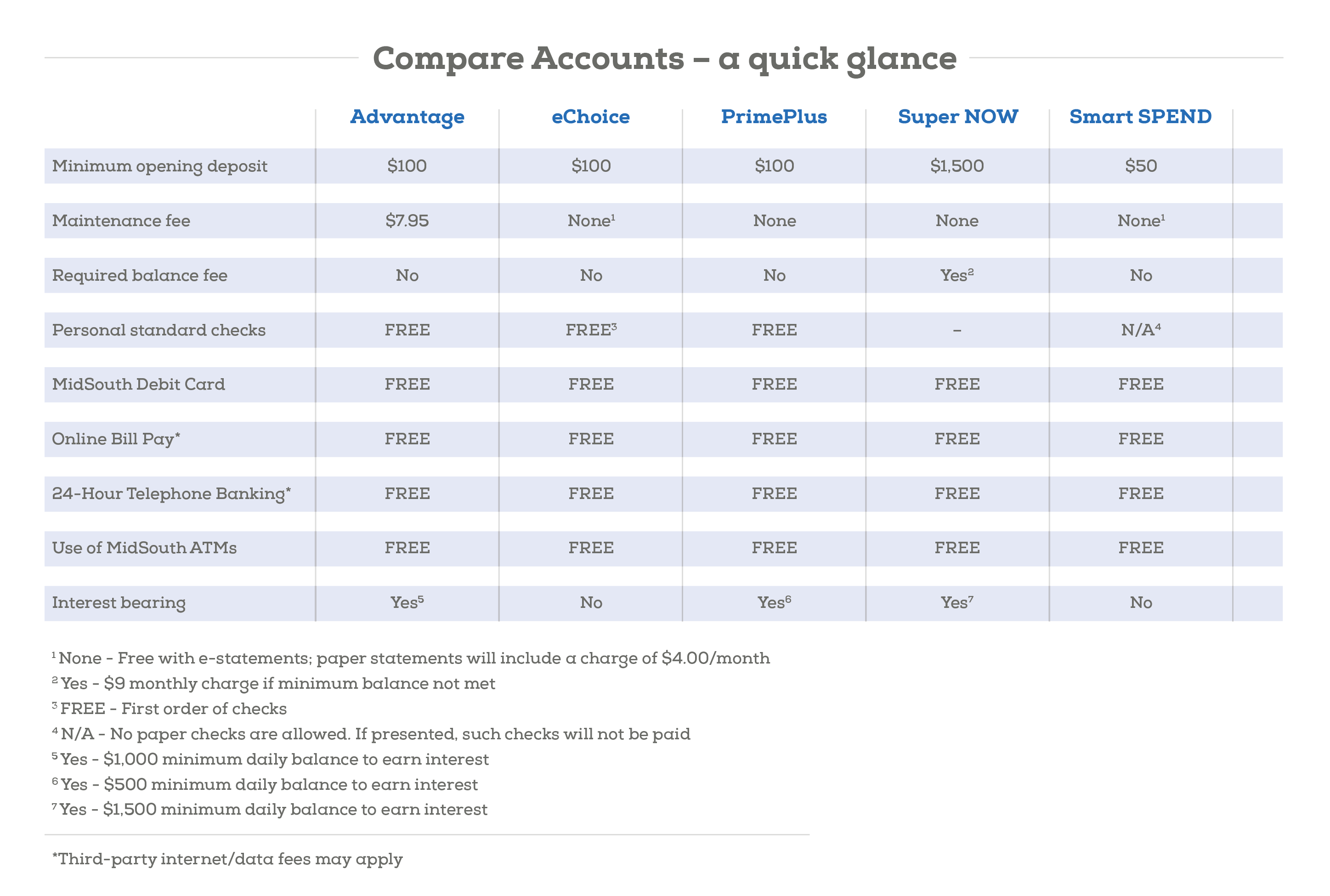 Personal Checking Account Comparison Chart