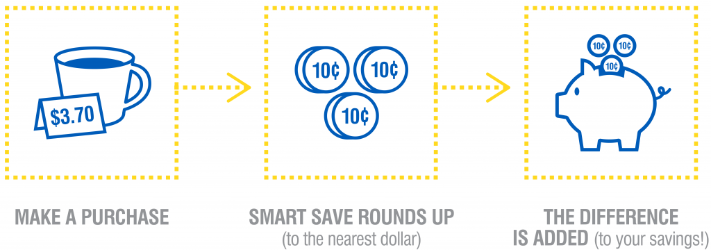 Make a Purchase. Smart Save Rounds Up (To the nearest dollar). The difference is added (To your savings!)